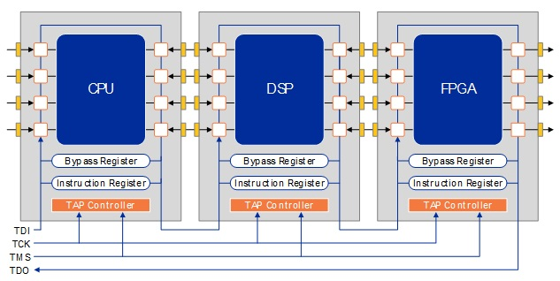JTAG Technical Primer