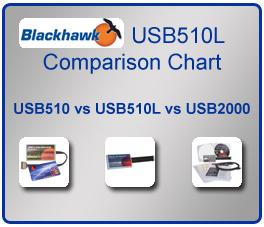 BLACKHAWK USB510L WINDOWS 7 DRIVERS DOWNLOAD (2019)