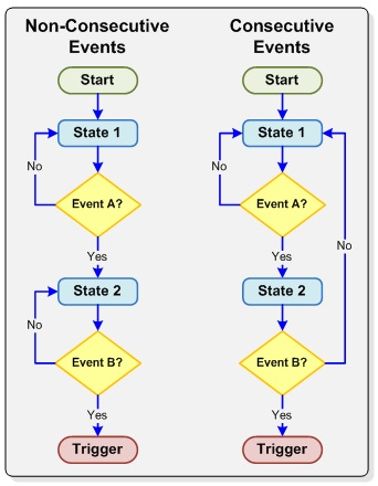 i2c tutorial example flow charts for common trigger stateevent sequences - Flow Charts Tutorial
