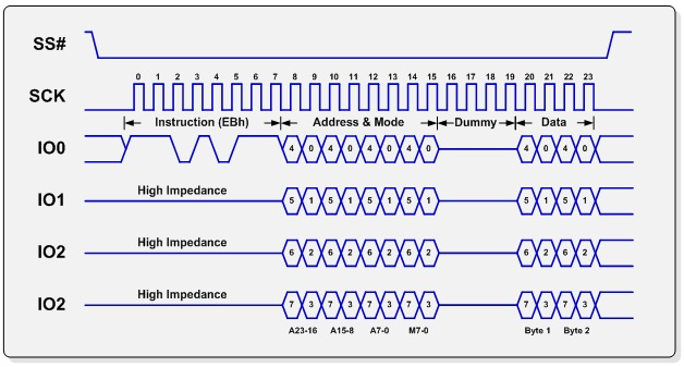 How to implement to write firmware by JTAG within CM3 design kit