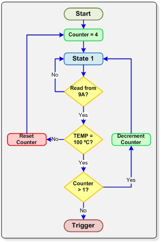 i2c tutorial tutorial trigger sequence flow chart - Flow Charts Tutorial