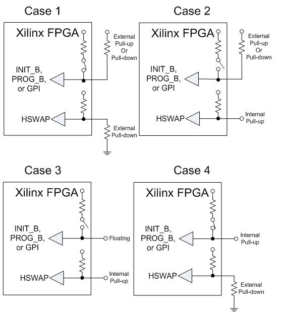 HSWAP & INIT_B/PROG_B configuration