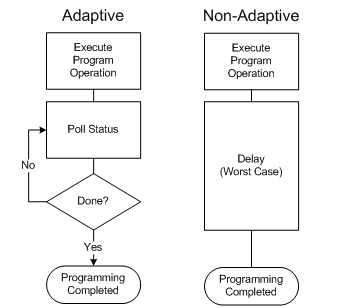 Programming flow charts