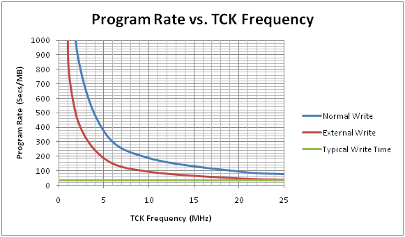 Flash Program Rate vs. TCK Frequency