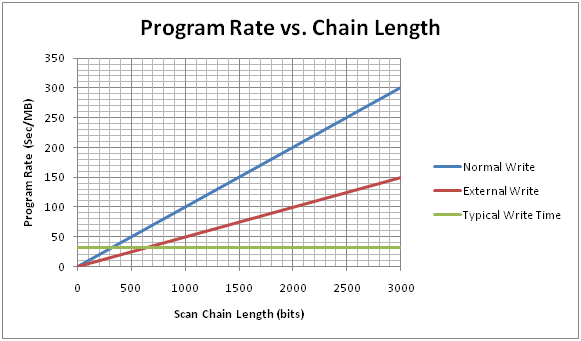 Program vs. Scan Chain Length