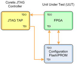 JTAG programmable configuration device