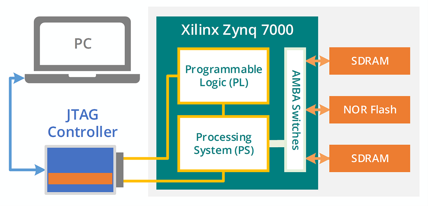 Xilinx Zynq-7000 CPU Support - ScanExpress JET
