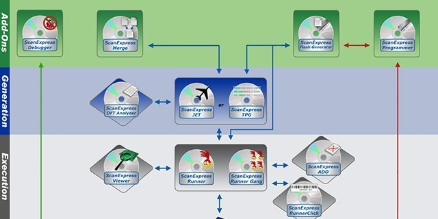 JTAG Software