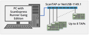ScanExpress High-Volume Production Test System with ScanTAP-8