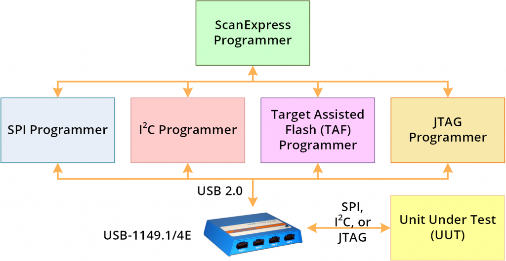 ScanExpress Programmer Diagram