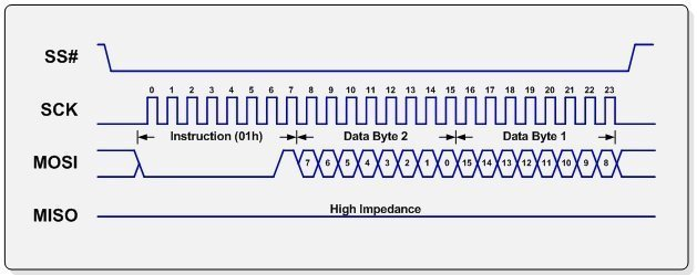SPI Tutorial – Serial Peripheral Interface Bus Protocol Basics