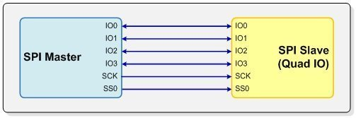 Diagram of Quad IO SPI configuration