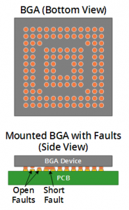 BGA fault diagram