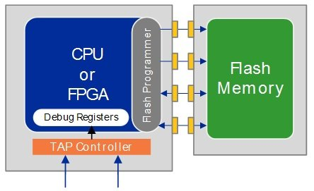 CPU flash1 - JTAG Test Overview