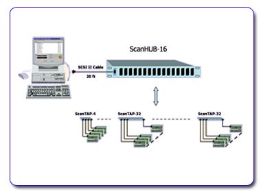 Connecting ScanHUB-16 to 512 Identical Boards