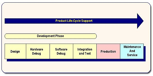 Product Life Cycle Support1 - JTAG Test Applications