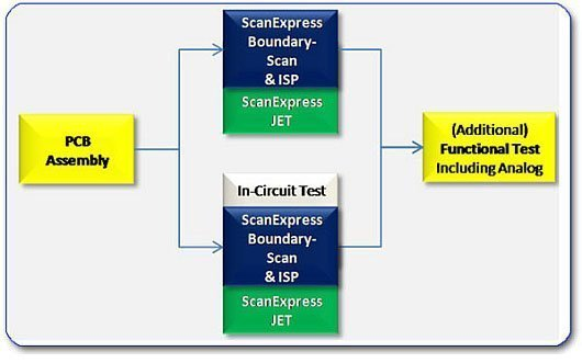 Test process1 - JTAG Test Applications
