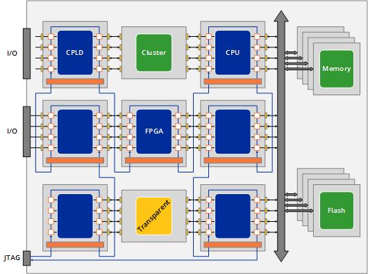 board scan w5301 - JTAG Test Applications