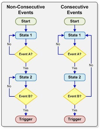 example flow charts for common trigger state sequences1 - I2C Tutorial