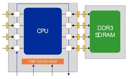 memory interconnect testing1 - JTAG Test Overview