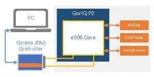Freescale QorIQ P21 300x151 - ScanExpress JET - Freescale QorIQ P2 CPU Support