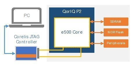 Freescale QorIQ P21 - ScanExpress JET - Freescale QorIQ P2 CPU Support