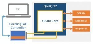 Freescale QorIQ T21 300x145 - ScanExpress JET - Freescale QorIQ T2 CPU Support
