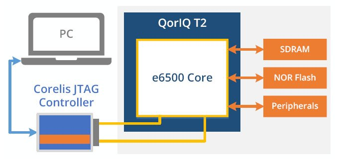 Freescale QorIQ T21 - ScanExpress JET - Freescale QorIQ T2 CPU Support