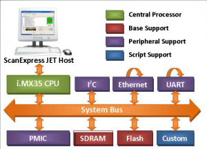 Freescale iMX351 300x216 - ScanExpress JET - Freescale i.MX35 CPU Support