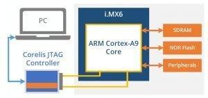 Freescale iMX61 300x141 - ScanExpress JET - Freescale i.MX6 CPU Support