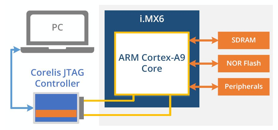 Freescale iMX61 - ScanExpress JET - Freescale i.MX6 CPU Support