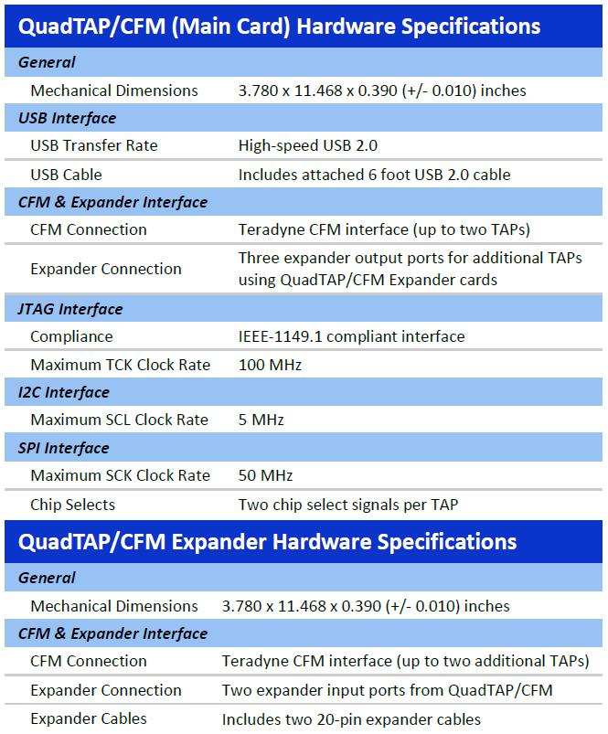 QuadTAP CFM spec - QuadTAP/CFM