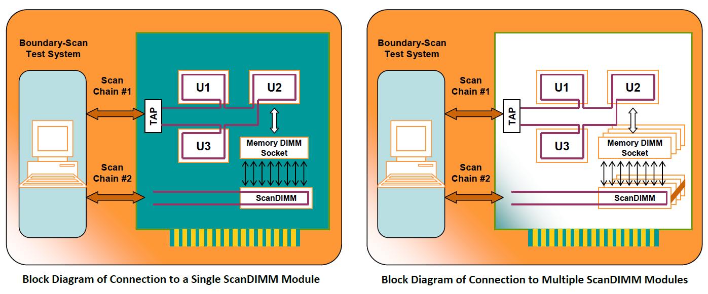 ScanDIMM diagram - ScanDIMM