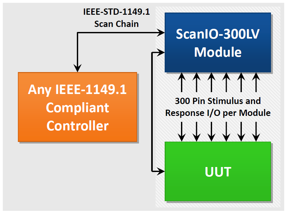 ScanIO 300LV diagram - ScanIO-300LV