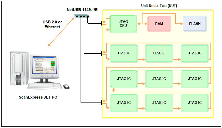 UUT configuration combining a single CPU scan-chain with two additional scan chains using a NetUSB-1149.1/E controller