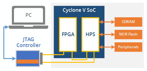 cyclone v diagram1 - ScanExpress JET - Altera Cyclone V SoC Support