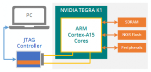 tegra diagram1 300x144 - ScanExpress JET - NVIDIA TEGRA K1 CPU Support