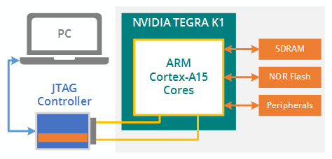 tegra diagram1 - ScanExpress JET - NVIDIA TEGRA K1 CPU Support