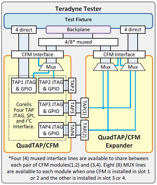 teradynetester quadtap - QuadTAP/CFM