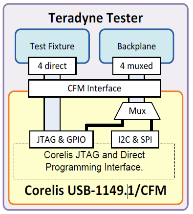 teradynetester - USB-1149.1/CFM