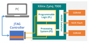 zynq 7000 diagram1 300x144 - ScanExpress JET - Xilinx Zynq All Programmable SoC Support