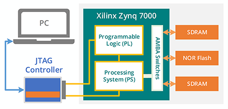 zynq 7000 diagram1 - ScanExpress JET - Xilinx Zynq All Programmable SoC Support