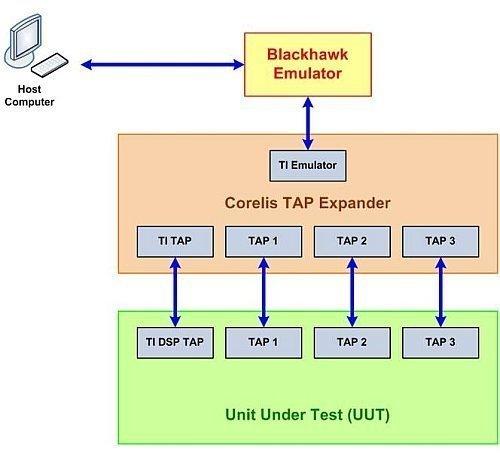 Connecting Blackhawk Emulator - Texas Instruments Customers