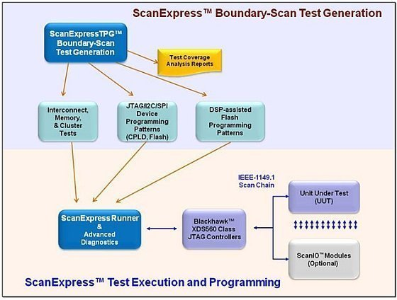 ScanExpress Boundary-Scan Test Generation