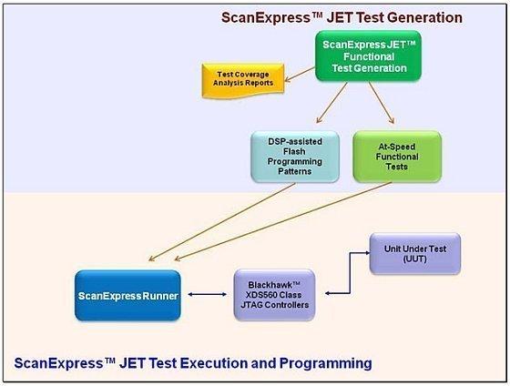 ScanExpress JET Test Genera - Texas Instruments Customers