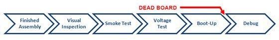 prototypebringupdebugcycle1 - Debug a Dead Board