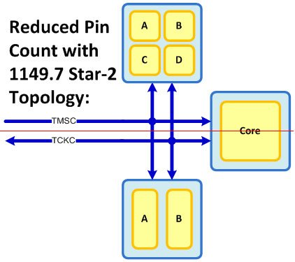 reduced pin count w 11497 star2 topology1 - Request a Whitepaper: Major Benefits of IEEE 1149.7