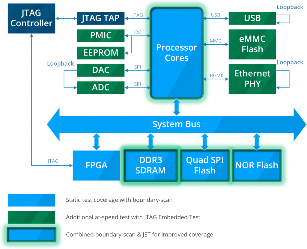 JTAG Coverage Diagram
