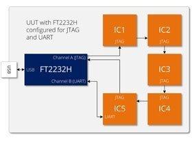 USB 2 JTAG Diagram