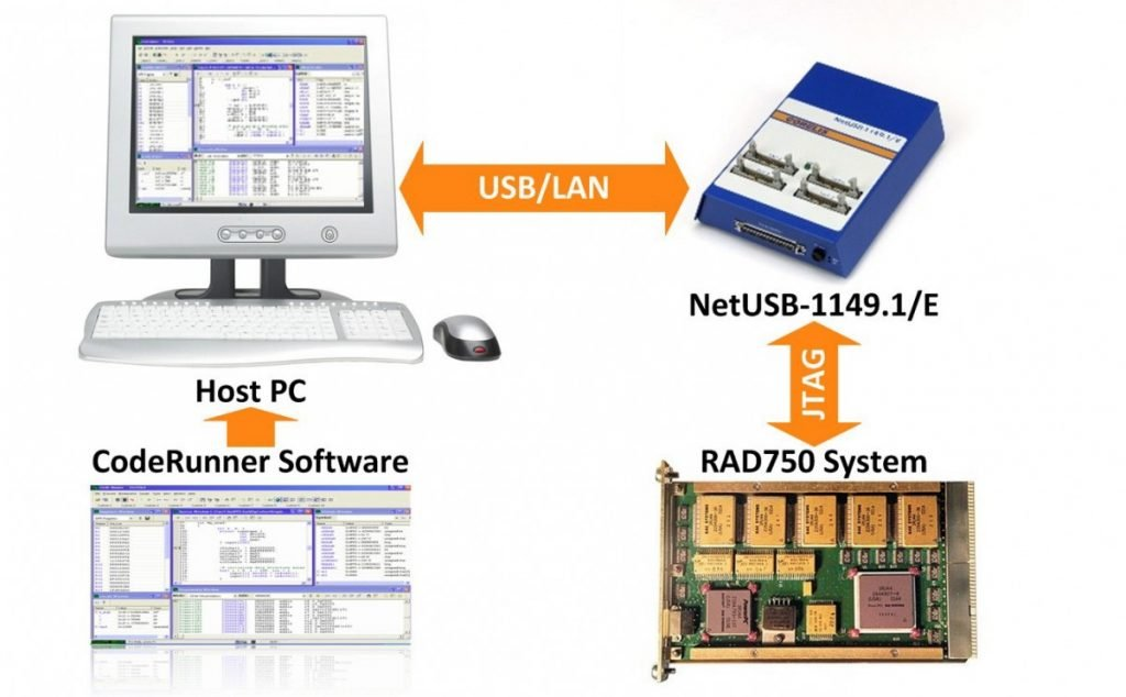 coderunner rad750 diagram 1024x634 - BAE Systems RAD750 processor JTAG Emulator